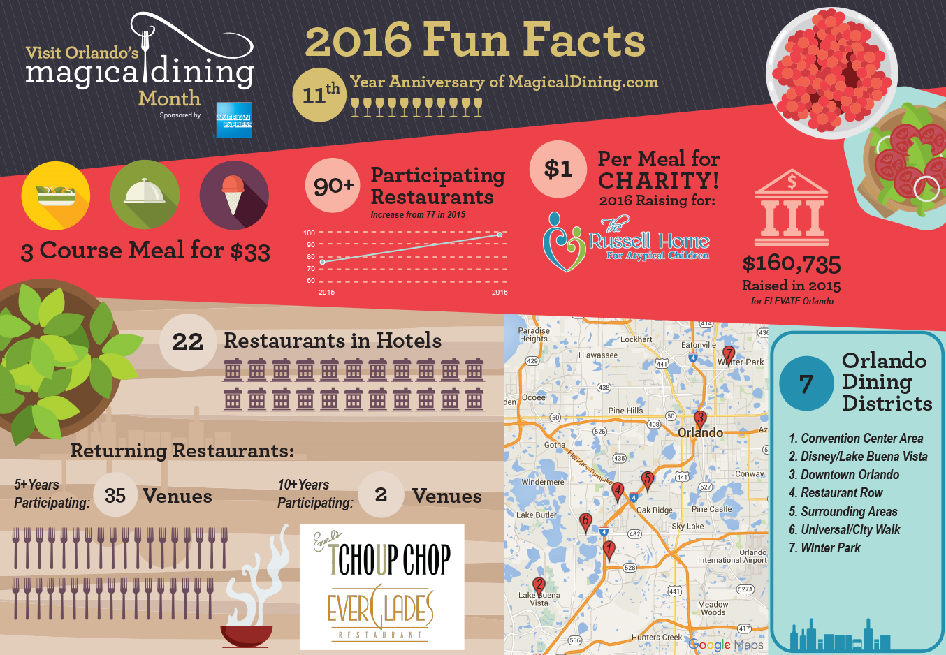 magical dining info graphic 2016