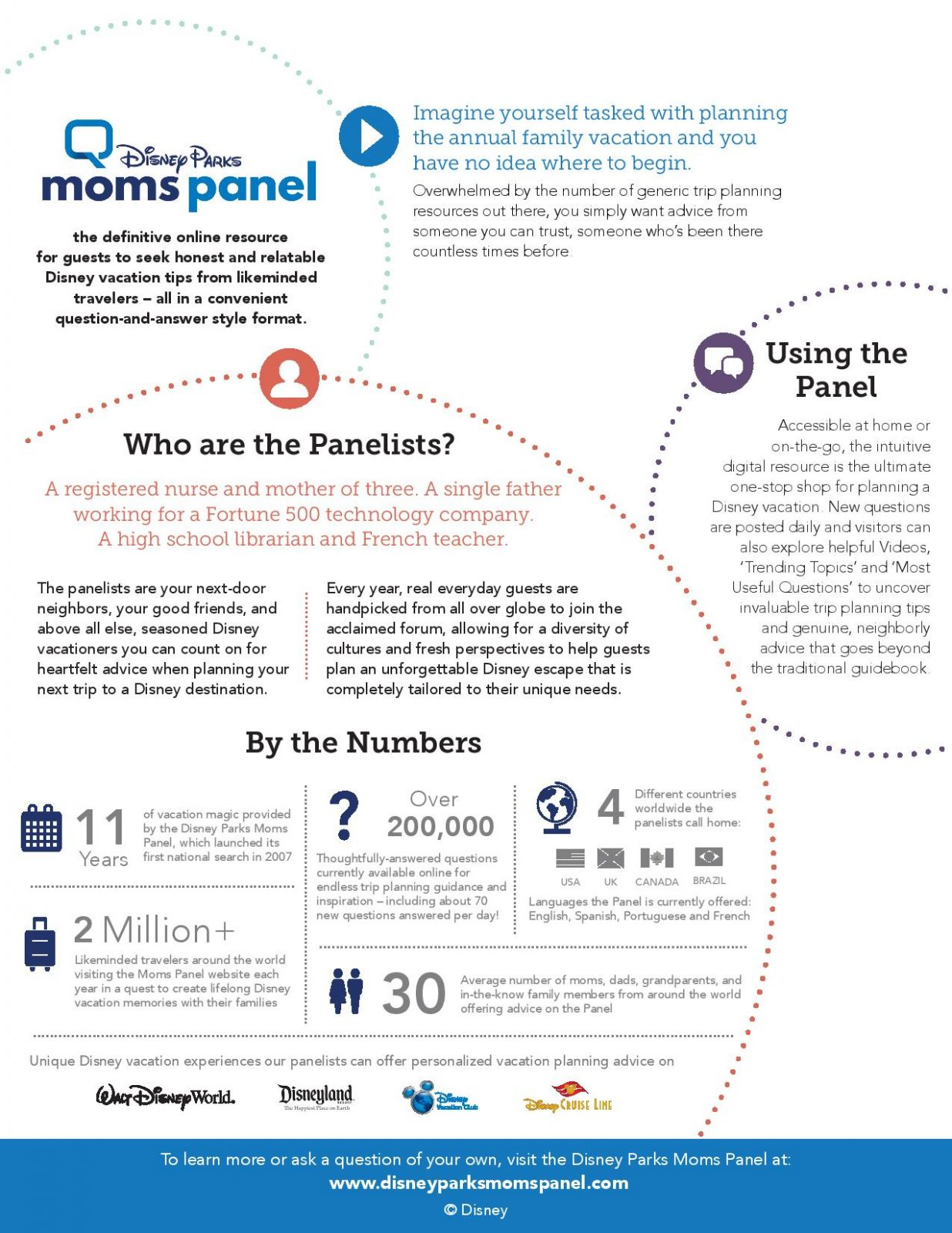Disney Parks Moms Panel Fact Sheet